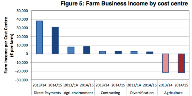 Farm business income by cost centre; Scotland only